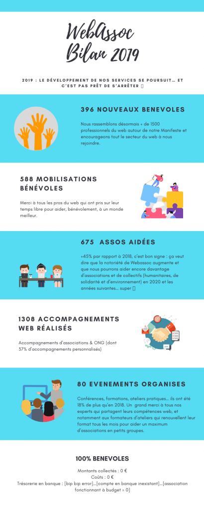 Infographie sur les résultats de Webassoc en 2019